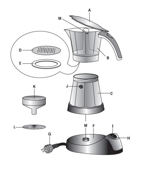DeLonghi EMK 9 Alicia: partes cafetera