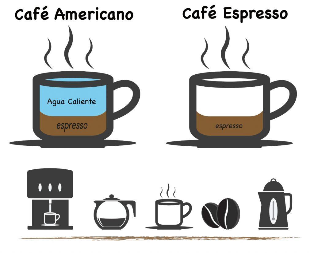 Café espresso vs americano