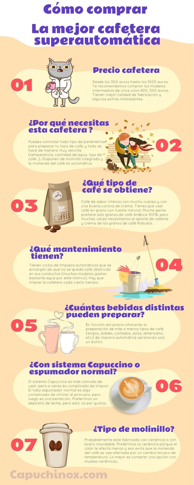 Las mejores cafeteras superautomáticas: guía de compra infografia